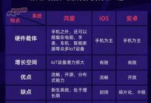 صورة Huawei توضح الاختلافات الرئيسية بين أنظمة التشغيل HarmonyOS و iOS و Android