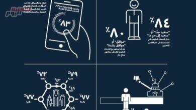صورة معهد سيركو يكشف عن رضا المواطنين والمقيمين في السعودية عن الخدمات الحكومية