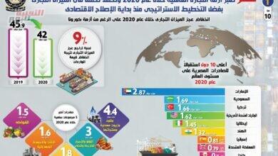 صورة بالإنفوجراف| مصر تعبر أزمة التجارة العالمية خلال عام 2020.. وتحقق تحسنًا في الميزان التجاري