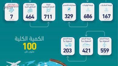 صورة 1.182 تريليون درهم قيمة تجارة دبي الخارجية في العام 2020