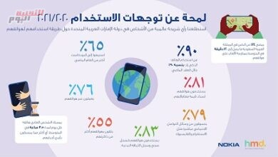 صورة دراسة: 58% من مستخدمي الهواتف الذكية في السعودية قلقون من التعرض للخداع