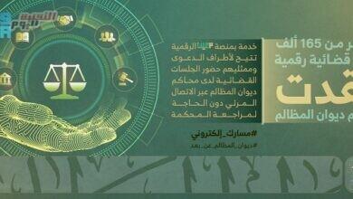 صورة السعودية: 165 ألف جلسة قضائية رقمية عقدت في محاكم ديوان المظالم