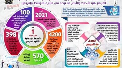 صورة بالإنفوجراف.. مصر تنشئ مجمعًا صناعيًا تكنولوجيًا متكاملًا للإصدارات المؤمنة والذكية