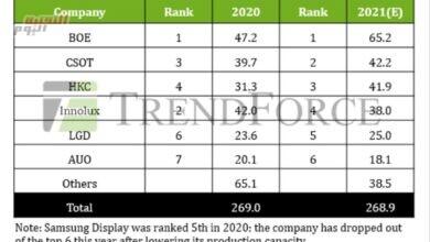 صورة 3 شركات صينية فقط.. تشحن أكثر من نصف لوحات التلفزيون في العالم هذا العام