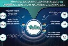 """صورة 248 مليون درهم إيرادات مجموعة """"yalla"""" خلال الربع الأول من 2021"""