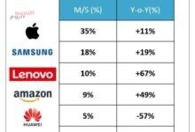 صورة سوق الأجهزة اللوحية يسجل نمو للربع الخامس على التوالي
