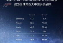 """صورة هواتف """"Realme"""" تُحقق مبيعات 100 مليون وحدة"""