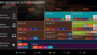 صورة يناير المقبل.. إطلاق وحدات المعالجة المسرعة AMD Ryzen 6000 للإنتاج الضخم