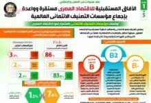 صورة إنفوجراف  الآفاق المستقبلية للاقتصاد المصري مستقرة وواعدة بإجماع مؤسسات التصنيف الائتماني العالمية