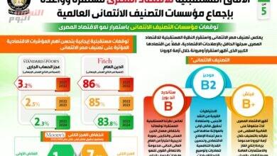صورة إنفوجراف| الآفاق المستقبلية للاقتصاد المصري مستقرة وواعدة بإجماع مؤسسات التصنيف الائتماني العالمية